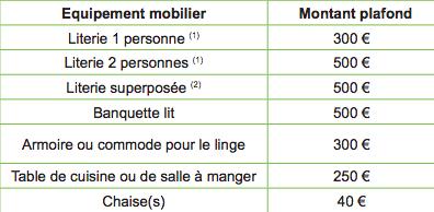Aide Meubles Caf Seine Et Marne